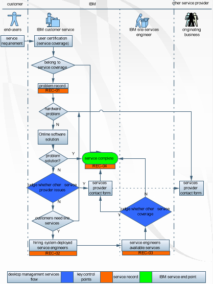 Work Flow Chart Template Inspirational Workflow Examples Free Download