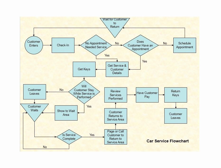 Work Flow Chart Template Lovely 40 Fantastic Flow Chart Templates [word Excel Power Point]