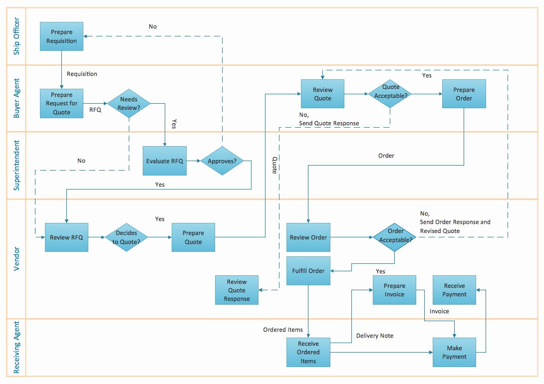Work Flow Chart Template Lovely Flow Chart Creator