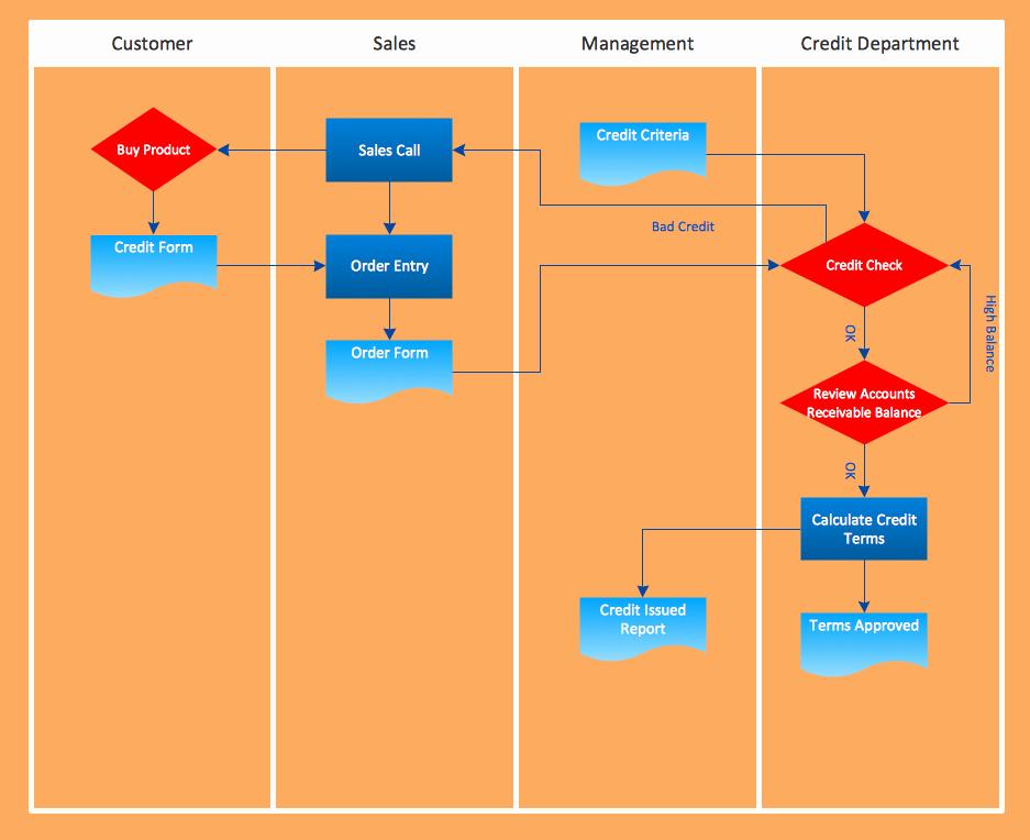 Work Flow Chart Template New Flowchart Examples Templates