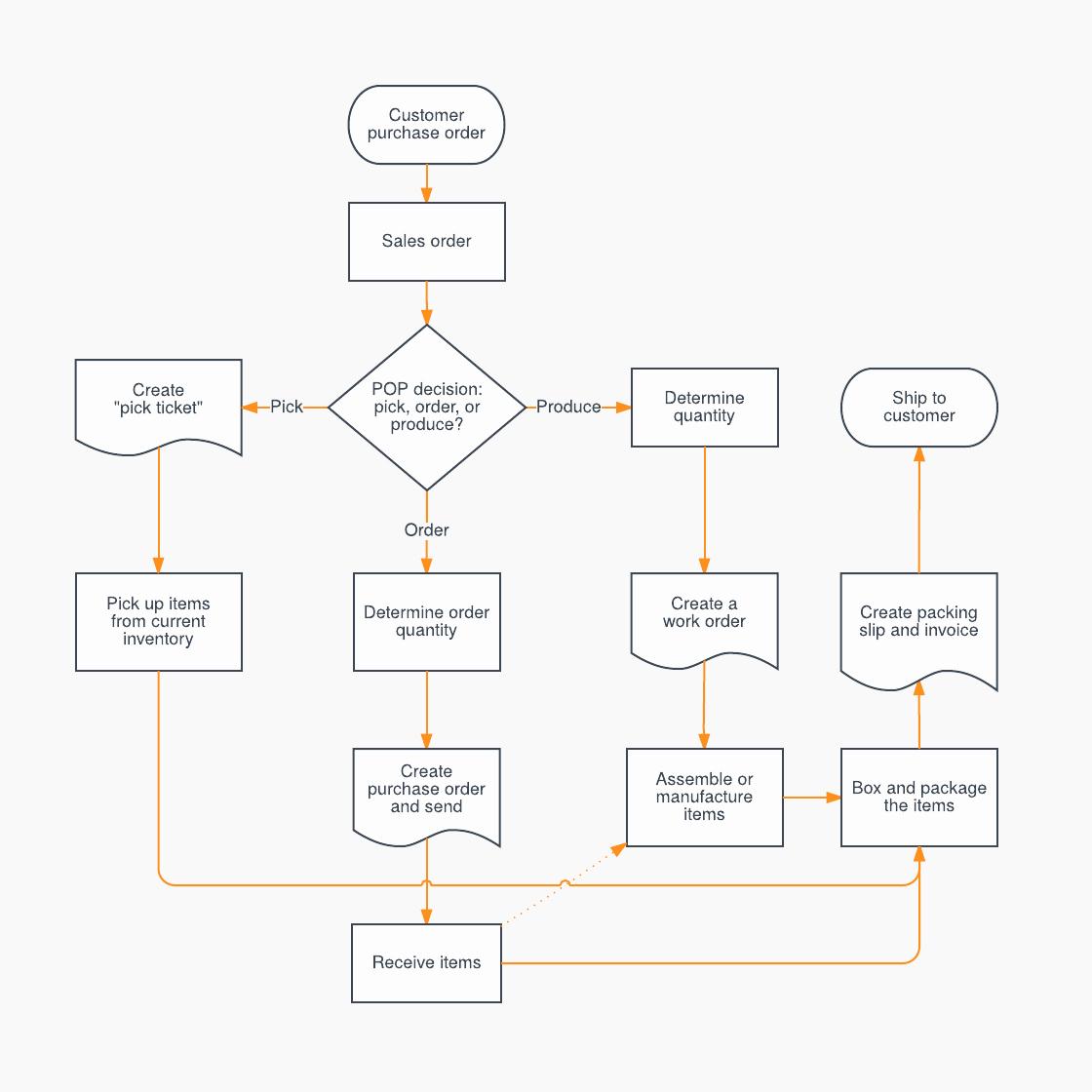 Work Flow Chart Template New Sales Process Flowchart Template