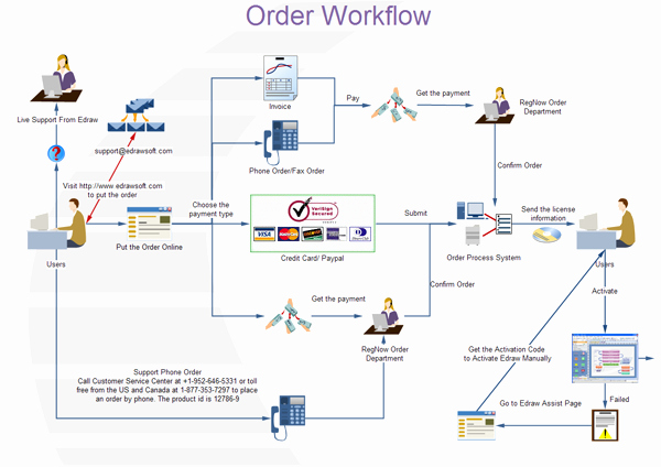 Work Flow Chart Template New What is Workflow Diagram