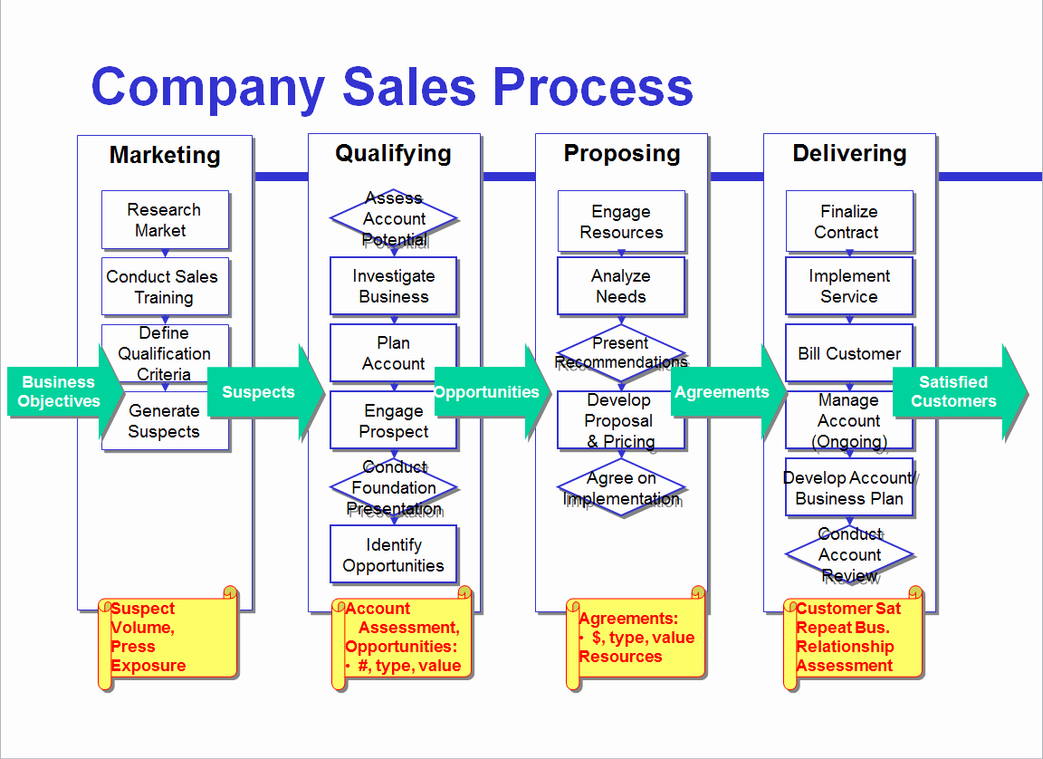 Work Flow Chart Template Unique Avoid the Four Most Mon Mistakes Of Sales Process Mapping