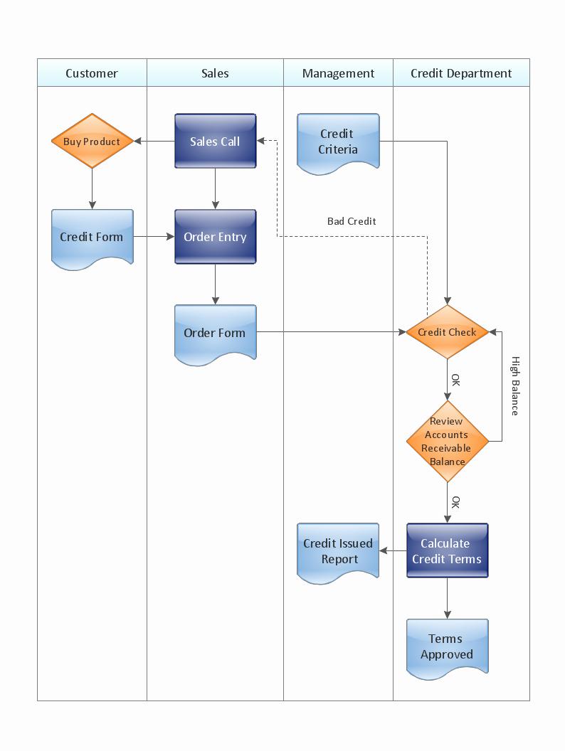 Work Flow Chart Template Unique Cross Functional Flowchart Examples