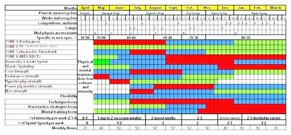 Workout Plan Template Excel Awesome Template Training Schedule Template In Excel