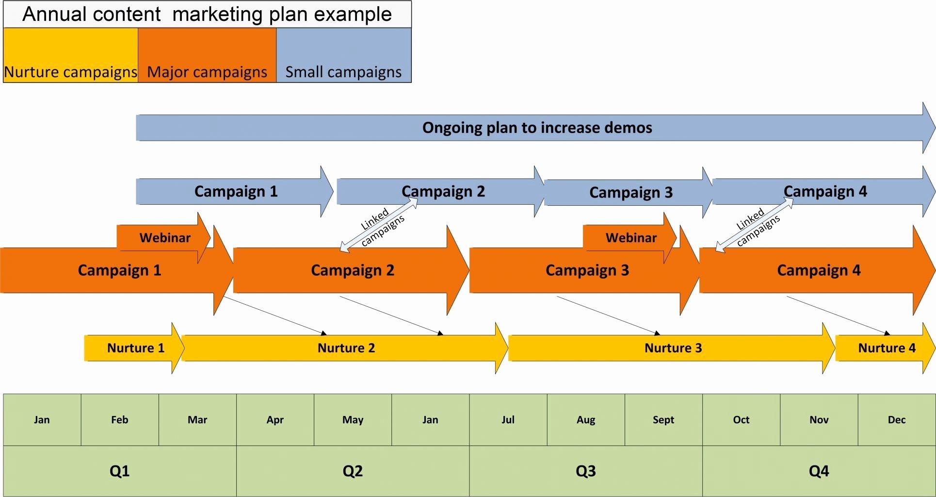 Yearly Marketing Plan Template Elegant Annual Sales Plan Template Portablegasgrillweber